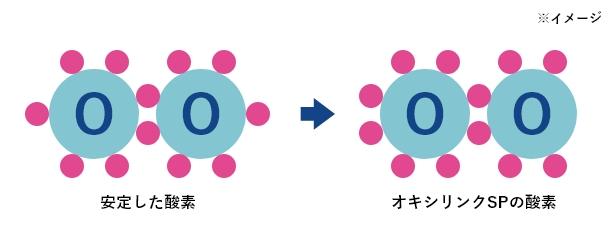 オキシリンクSPの酸素